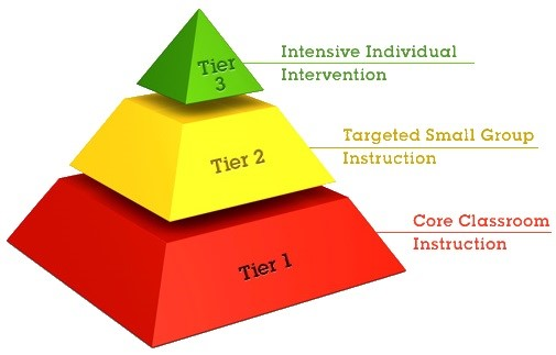 Three-Tier Model to RtI