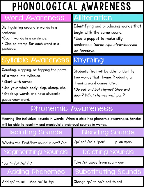what is phonological awareness and why is it important